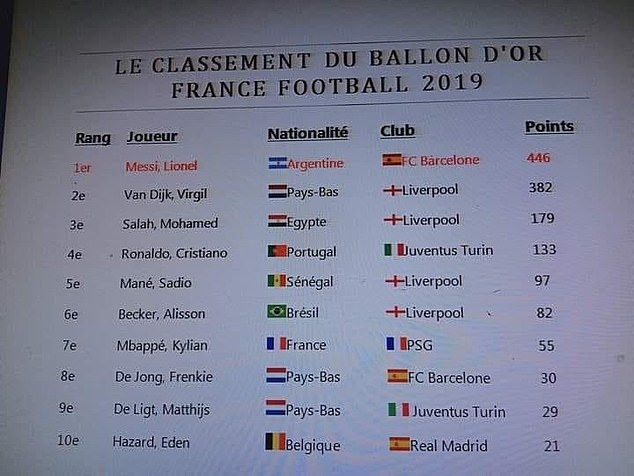 Leaked: 2019 Ballon d'Or results 1